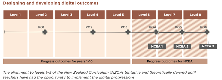 Diagram showing progress outcomes aligned to curriculum levels