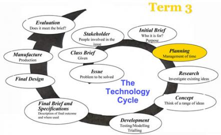 Y9 tech cycle t3 sm / Images / Bp608 programme planning / Teaching