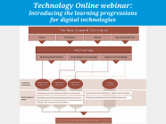 Introducing the learning progressions for digital technologies