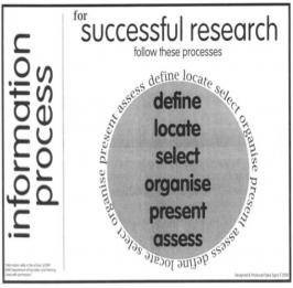 Research process summary