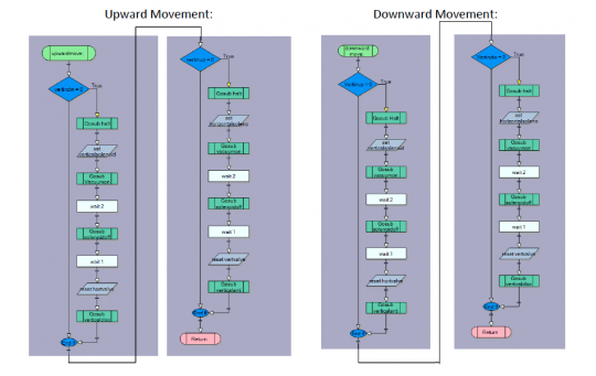 Flowchart of the movements of the robotic window cleaner