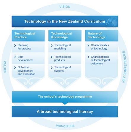 Technology in the NZC diagram