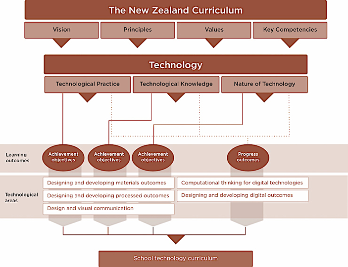 A diagram showing the technology learning area within the overarching New Zealand Curriculum. The three strands provide the organising structure for the achievement objectives and underpin the progress outcomes.