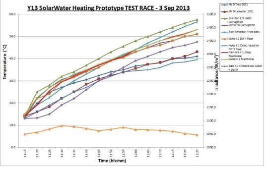 Year 13 solar water heating prototype test race: September 2013